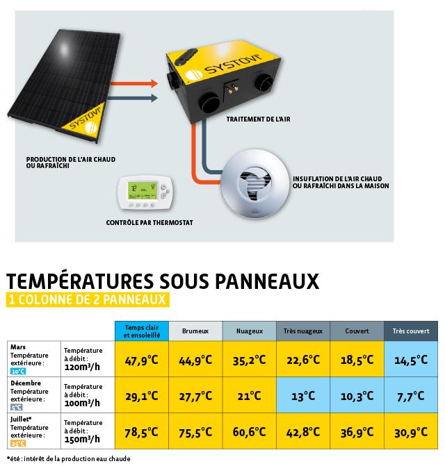 ventilation-solaire